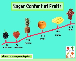 sugar content of fruits