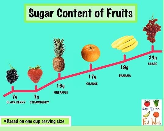 sugar content of fruits