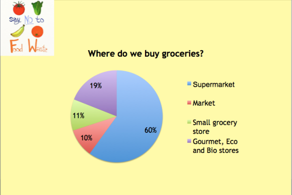 Where do we buy groceries?