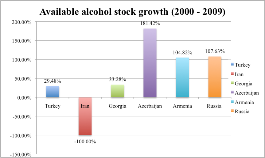 Available alcohol stock in Azerbaijan