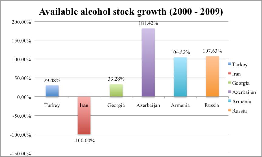Available alcohol stock inAzerbaijan