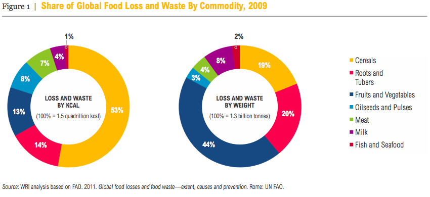 Reducing Food Loss and Waste – WRI report