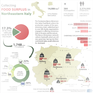 surplus food in Italy