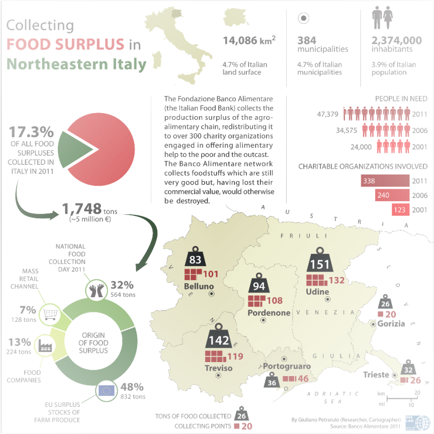 Food surplus collection in Italy