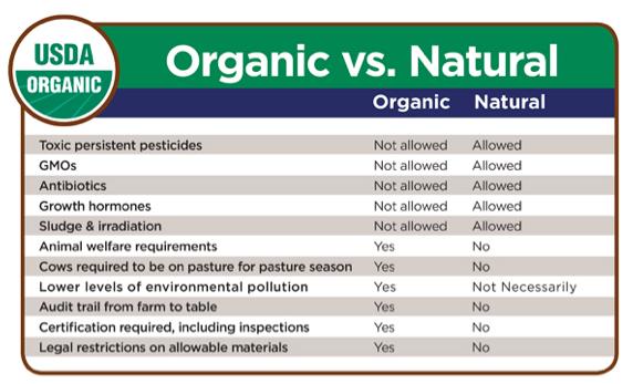 Natural vs Organic