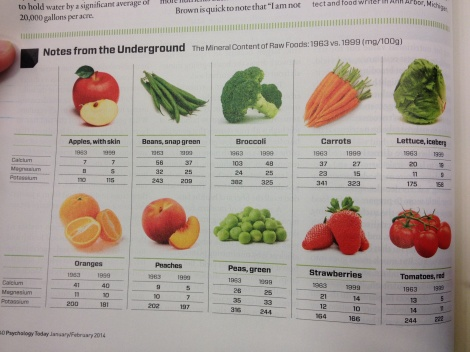 vitamins.physchologytoday.fruits.vegetables.healthy.soil