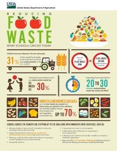 foodwastechallenge.usda.saynotofoodwaste.share.care.youth.organizations.usa