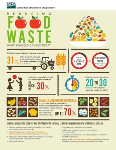 foodwastechallenge.usda.saynotofoodwaste.share.care.youth.organizations.usa