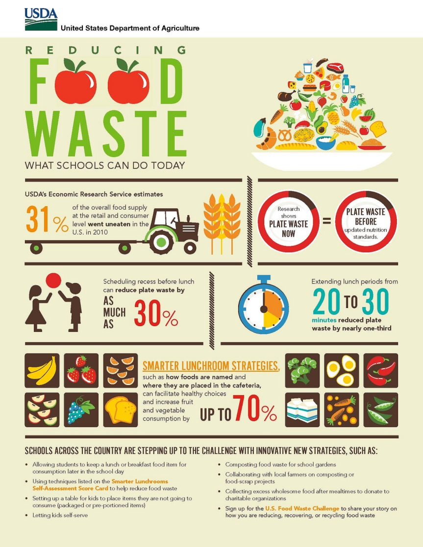 USDA Steps Up to Tackle Food Waste
