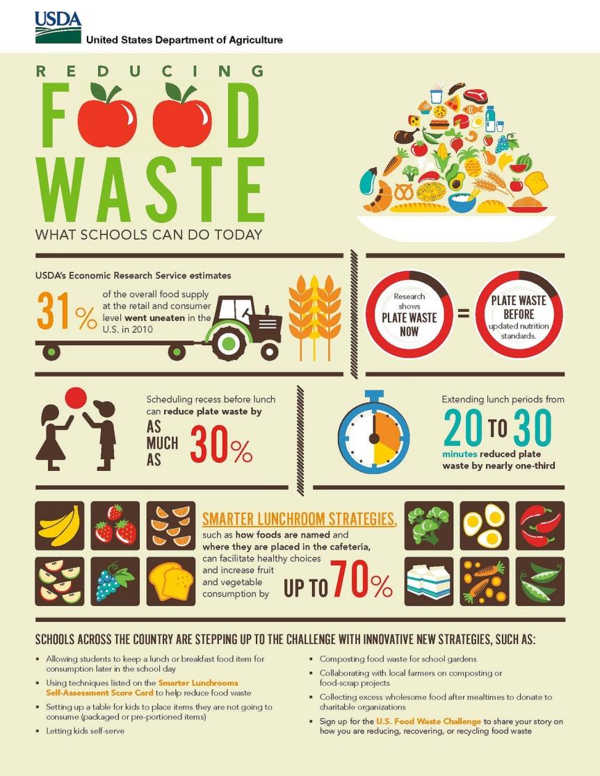 USDA Steps Up to Tackle FoodWaste