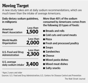 "Source: The Wall Street Journal, ""Low-Salt Diets May Pose Health Risks, Study Finds"""